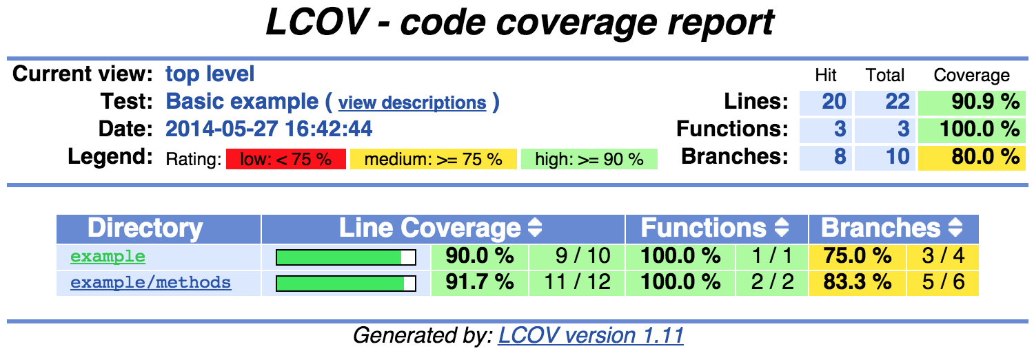 Jace Browning · Measuring Coverage with XcodeCoverage
